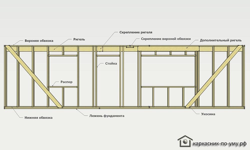 Как построить сруб пошаговая инструкция